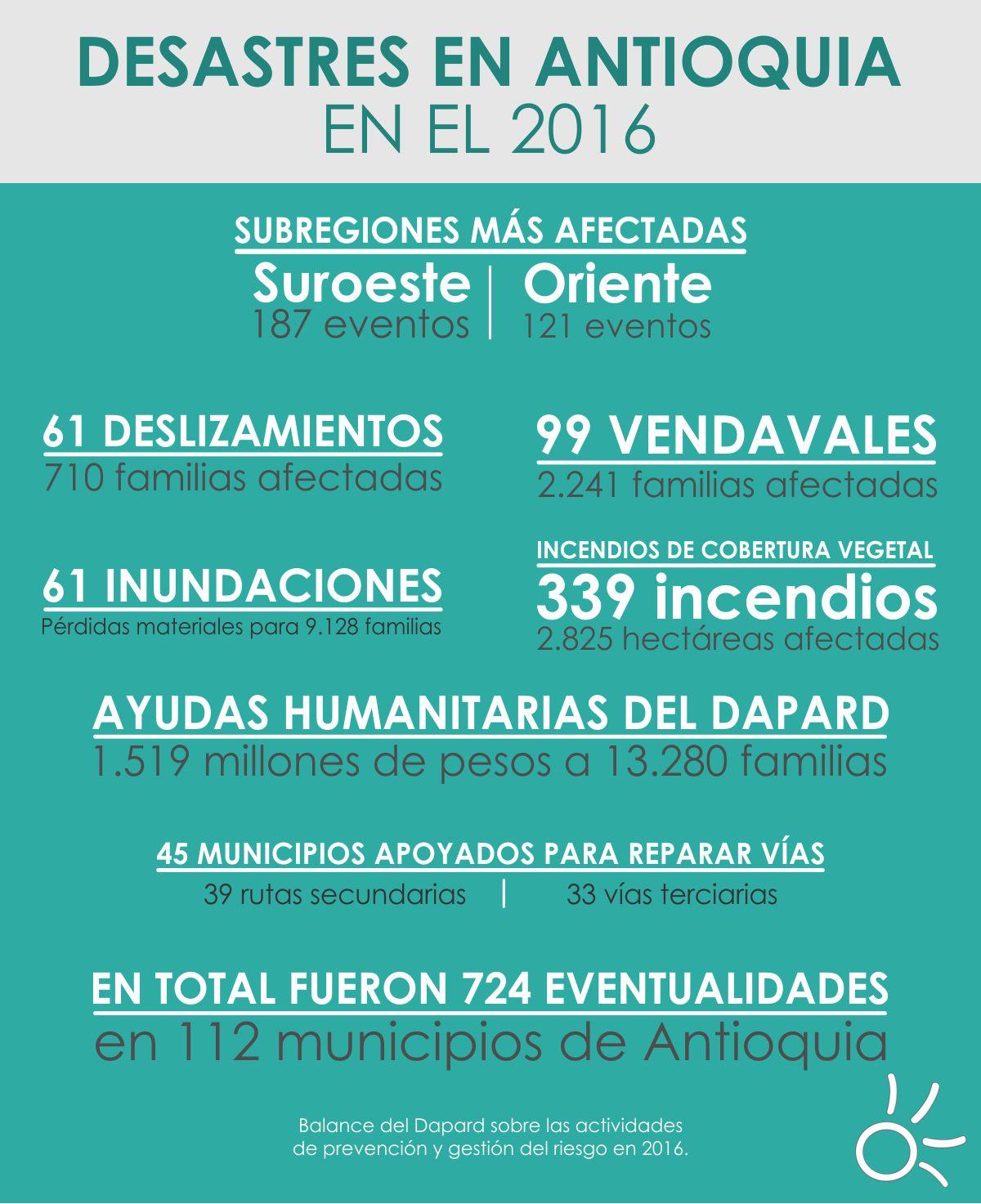 infografia-de-desastres-en-antioquia