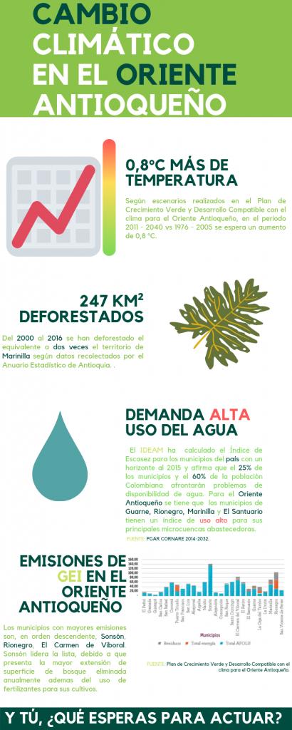 cambio-climatico-en-el-oriente-antioquen%cc%83o
