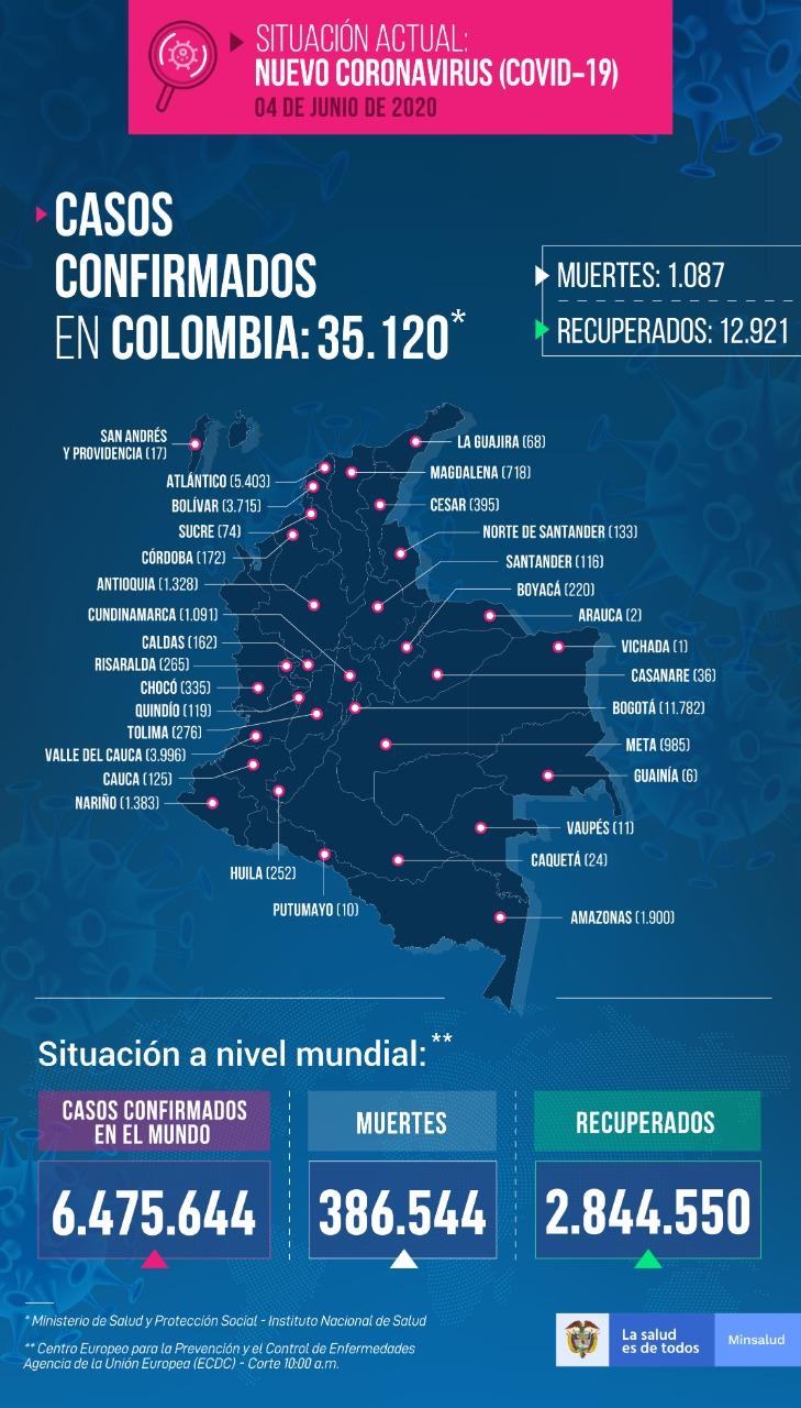 El día más alto de casos positivos: 1.766 en Colombia, 68 en Antioquia