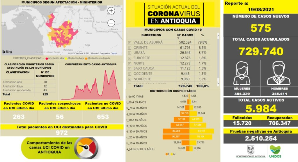Casos COVID 19 en Antioquia